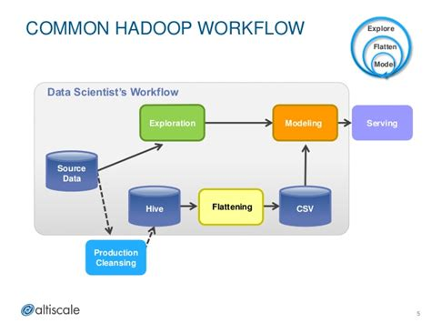 hadoop workflow running spark and mapreduce together in production