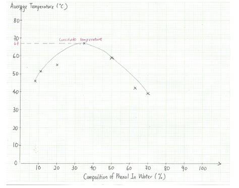 water phenol phase diagram ukm pharmacy practical practical 3 phase diagram