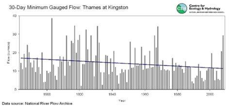 thames river flow rate uk river and flow regimes national river flow archive