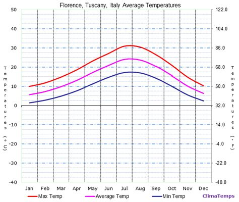 that month in tuscany average temperatures in florence tuscany italy temperature