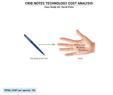 Crib Note by Crib Notes Technology Cost Analysis 183 Zomblog