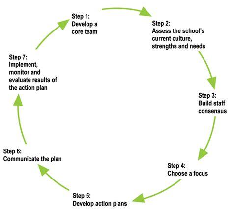 key element  action plan  school change supporting positive behaviour