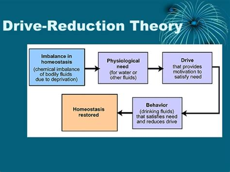 drive reduction theory exle ppt chapter 8 emotion motivation powerpoint