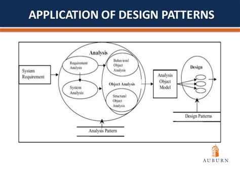 software design pattern exercises software quality assurance and design patterns