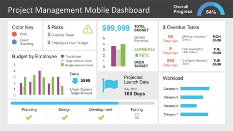 Project Management Dashboard Powerpoint Template Slidemodel Project Dashboard Template Powerpoint Free