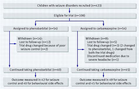 phenobarbital side effects side effects of phenobarbital and carbamazepine in childhood epilepsy randomised