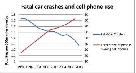 cell phone statistics car accident car accidents related to cell phones statistics