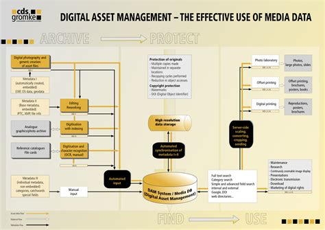digital workflow definition solutions for industry and management cds gromke e k