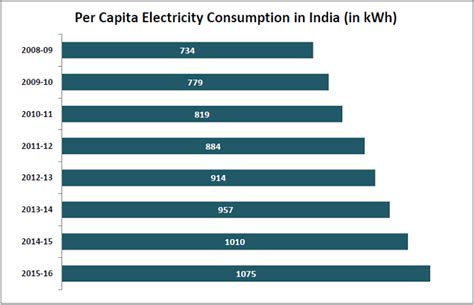 pattern of energy consumption in india india s per capita electricity consumption