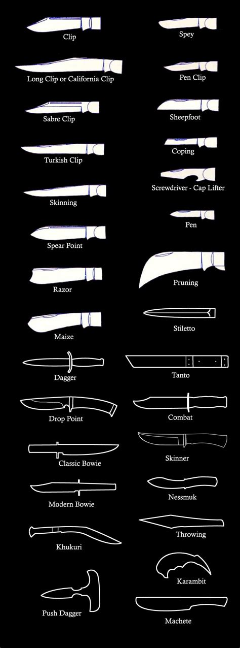 Names Of Kitchen Knives by Knifeinfo