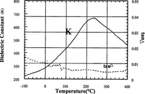 temperature coefficient of tantalum capacitor pulsed power capacitors and their applications 2 september 2009 rf design dataweek