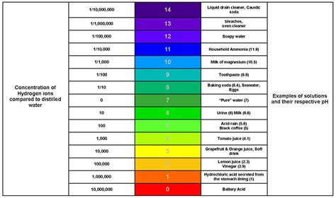 ph scale for litmus paper color 420 ph water alkaline