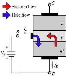 npn transistor flow how do computers do math 171 coert vonk