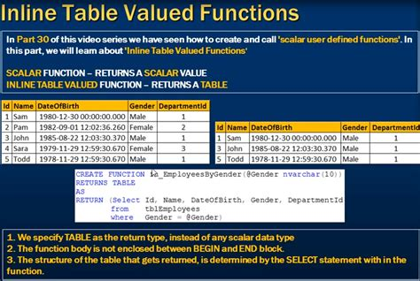 Sql Table Valued Function by Part 15 Scalar User Defined Functions In Sql Server