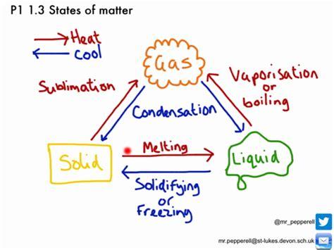model of matter what is matter grade 7