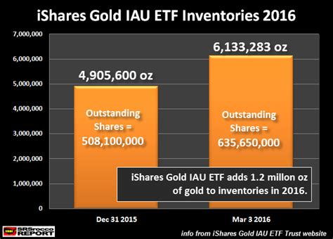 ishares bank etf of paper gold picks up speed big time today the