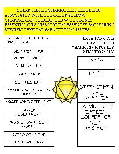 solar plexus location the solar plexus chakra psychic pureseeker