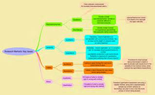 Types Of Research Papers by Research Methods Sociologytwynham