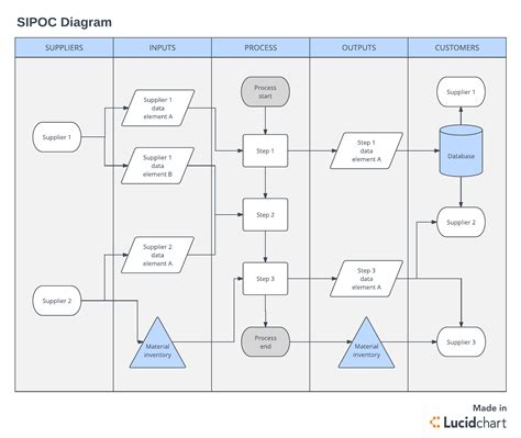 sipoc diagram visio sipoc diagram visio how to draw dfd level 0 diagram