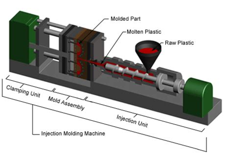 design and manufacturing of plastic injection mould september 2010 michael nelson s blog
