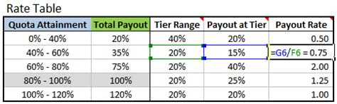 Excel Formula To Calculate Commissions With Tiered Rate Structure Excel Cus Tiered Commission Structure Template