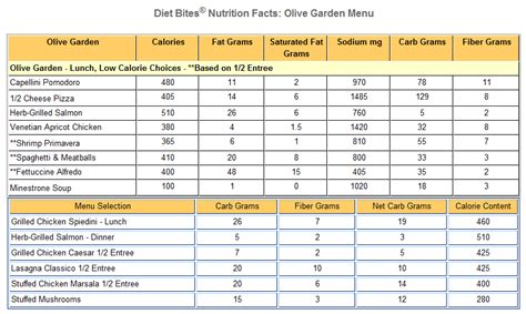 Calories In Olive Garden by Diet Menu Olive Garden Diet Menu