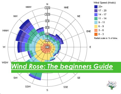 Drawing A Wind In Excel by Diagram In Excel Choice Image How To Guide And Refrence