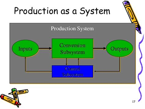 production production system production and operation management