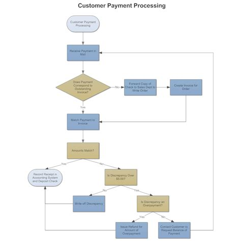process flow diagram customer payment process flow