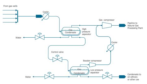 blue print maker chemical engineering process flow diagram make chemical and process engineering solution conceptdraw com