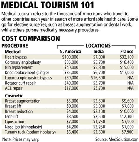 Plastic Surgery Is It Worth It by Plastic Surgery Cost In Dubai Qatar Breast Lift