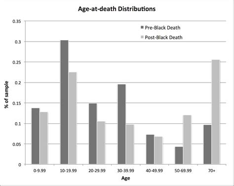 black death mortality rate graph age at death distributions