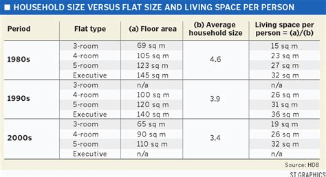 average size of a bedroom in meters hdb flats size 1960 2010 analysis are the flats shrinking