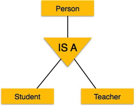 tutorialspoint inheritance generalization aggregation