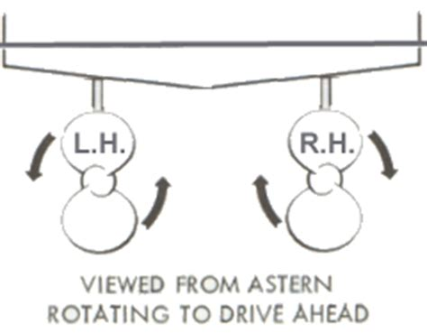 boat propeller direction of rotation twin screw propellers the bodyproud initiative
