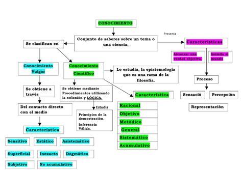 preguntas filosoficas morales mapa conceptual