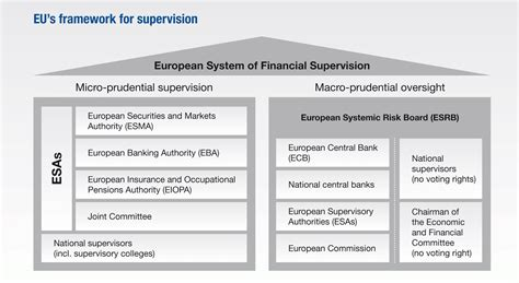 Power Bank Fmy eu analysis the eu s financial supervisory authorities mind the accountability gap
