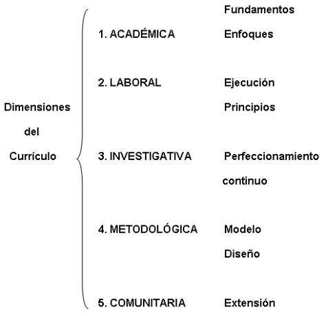 Que Es Modelo Curricular Definicion Dimensiones En El Dise 241 O Curricular P 225 2 Monografias