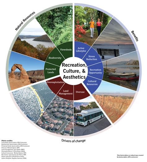 cultural sectionalism what are ecosystem services enviroatlas us