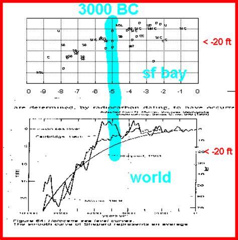 Holocene Calendar Geology Key To Understanding Levee Failures
