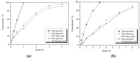 catalysts free full text selective oxidation of raw