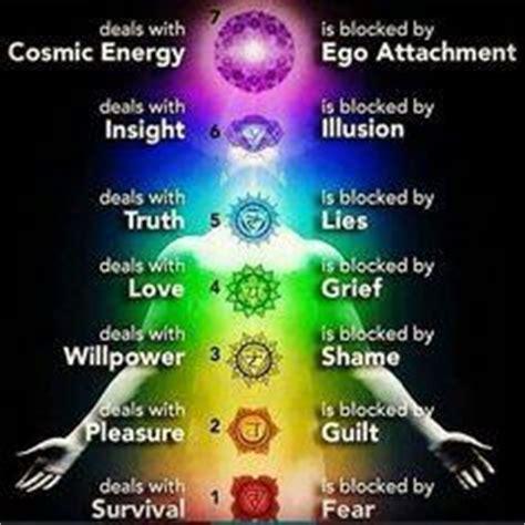 Spiritual Detox Pdf by The Meditation Chakras And The Kundalini