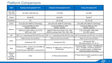 W00c0mmerce Dynamic Pricing V3 1 3 leak shows details on skylake xeon chips oc3d news