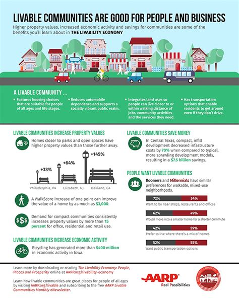 livability tool kits and resources housing the livability economy places and prosperity aarp