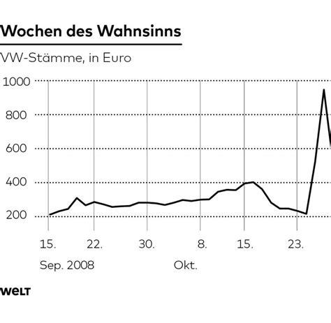Aktie Geht Durch Die Decke by Wendelin Wiedeking Das Macht Er Mit Seinen Millionen Welt