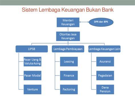 Statistika Untuk Ekonomi Keuangan Dan Modern lembaga keuangan bank