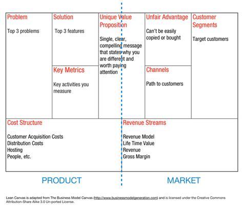 Lean Canvas El Blog De Poli S 225 Ez Subscription Box Business Plan Template