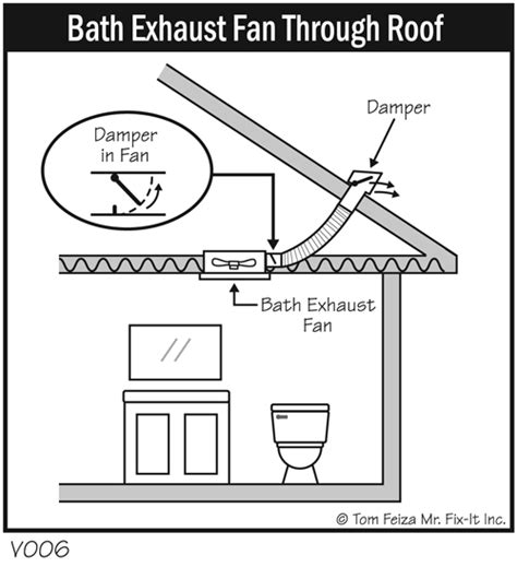 how to ventilate bathroom fogged up clearing the air about window condensation