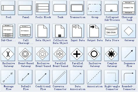 bpmn diagram symbols standard bpmn symbols and their usage