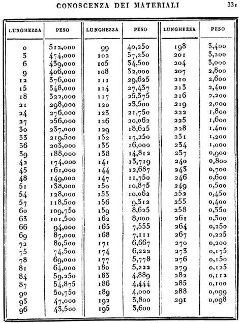 tavola numerica pin tavole numeriche da consultare stare on